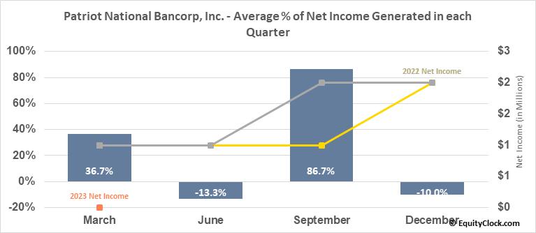 Patriot National Bancorp, Inc. (NASD:PNBK) Net Income Seasonality