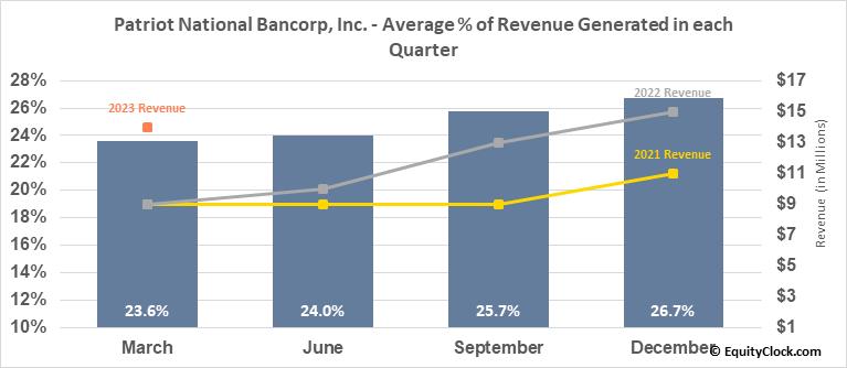 Patriot National Bancorp, Inc. (NASD:PNBK) Revenue Seasonality