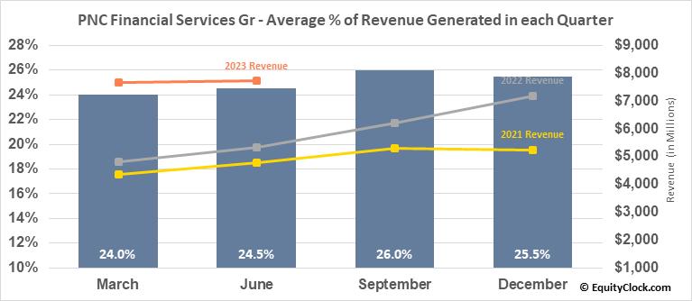 PNC Financial Services Gr (NYSE:PNC) Revenue Seasonality