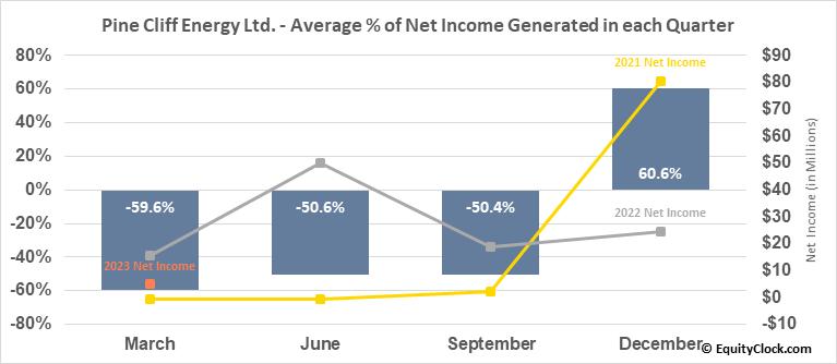 Pine Cliff Energy Ltd. (TSE:PNE.TO) Net Income Seasonality