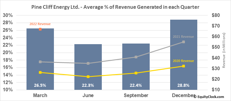 Pine Cliff Energy Ltd. (TSE:PNE.TO) Revenue Seasonality