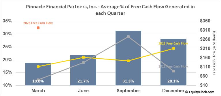 Pinnacle Financial Partners, Inc. (NASD:PNFP) Free Cash Flow Seasonality