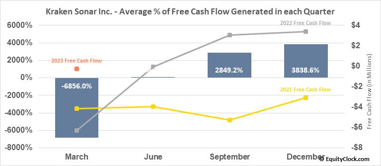 Kraken Sonar Inc. (TSXV:PNG.V) Free Cash Flow Seasonality