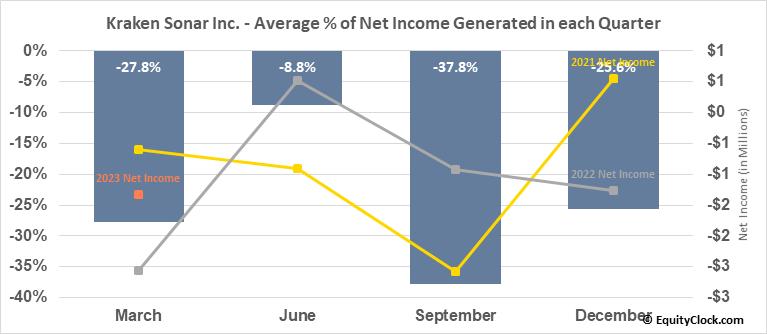 Kraken Sonar Inc. (TSXV:PNG.V) Net Income Seasonality
