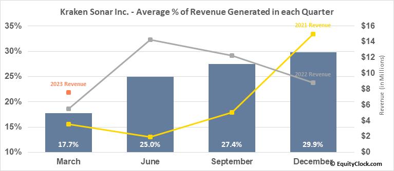 Kraken Sonar Inc. (TSXV:PNG.V) Revenue Seasonality