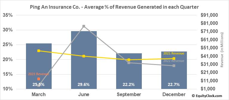 Ping An Insurance Co. (OTCMKT:PNGAY) Revenue Seasonality