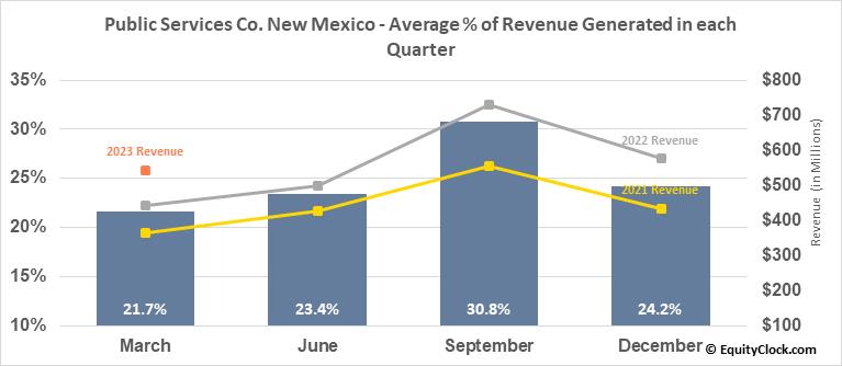 Public Services Co. New Mexico (NYSE:PNM) Revenue Seasonality