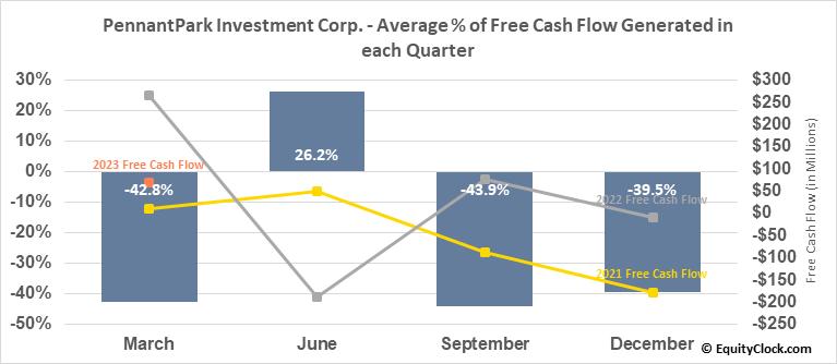 PennantPark Investment Corp. (NASD:PNNT) Free Cash Flow Seasonality