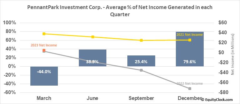 PennantPark Investment Corp. (NASD:PNNT) Net Income Seasonality