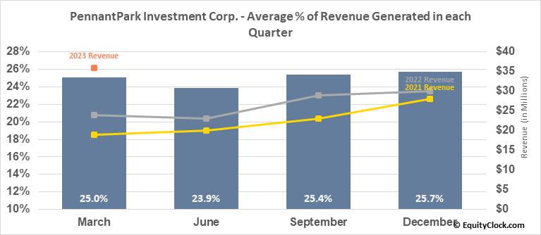PennantPark Investment Corp. (NASD:PNNT) Revenue Seasonality