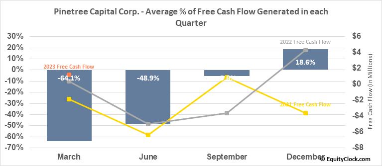 Pinetree Capital Corp. (TSE:PNP.TO) Free Cash Flow Seasonality