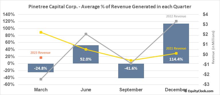 Pinetree Capital Corp. (TSE:PNP.TO) Revenue Seasonality