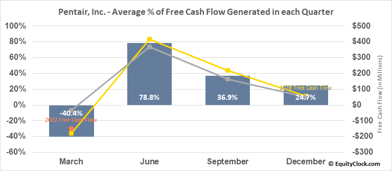 Pentair, Inc. (NYSE:PNR) Free Cash Flow Seasonality