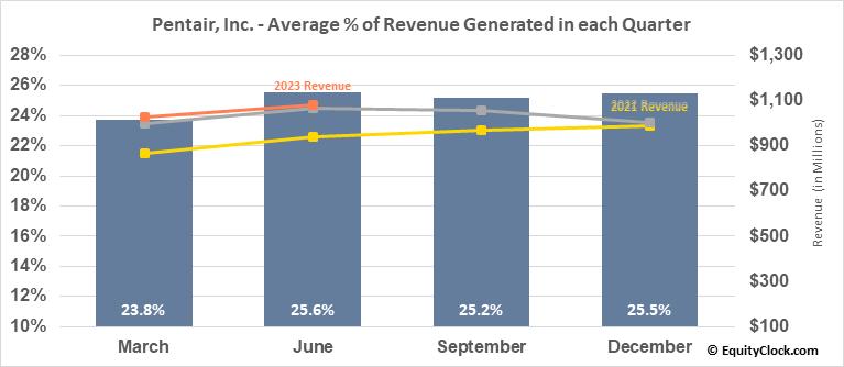 Pentair, Inc. (NYSE:PNR) Revenue Seasonality