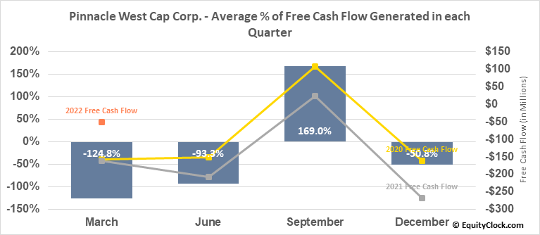 Pinnacle West Cap Corp. (NYSE:PNW) Free Cash Flow Seasonality