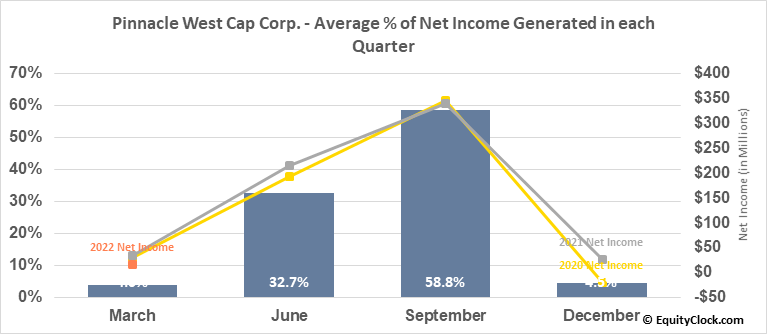 Pinnacle West Cap Corp. (NYSE:PNW) Net Income Seasonality