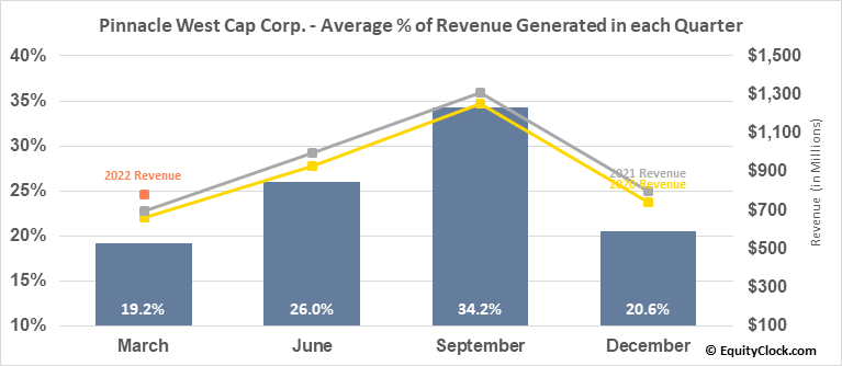 Pinnacle West Cap Corp. (NYSE:PNW) Revenue Seasonality
