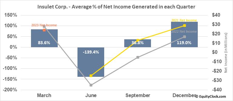 Insulet Corp. (NASD:PODD) Net Income Seasonality
