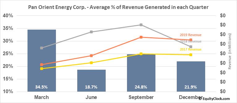 Pan Orient Energy Corp. (TSXV:POE.V) Revenue Seasonality