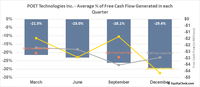 POET Technologies Inc. (OTCMKT:POETF) Free Cash Flow Seasonality
