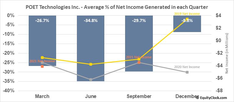 POET Technologies Inc. (OTCMKT:POETF) Net Income Seasonality
