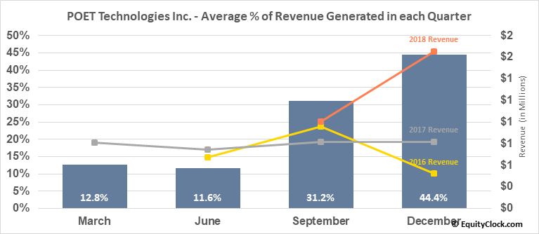 POET Technologies Inc. (OTCMKT:POETF) Revenue Seasonality