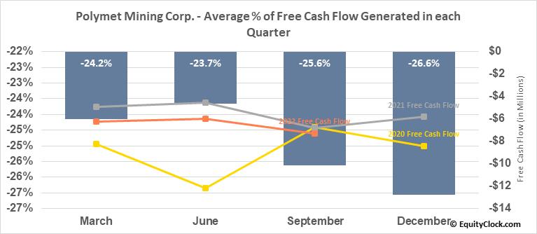 Polymet Mining Corp. (TSE:POM.TO) Free Cash Flow Seasonality