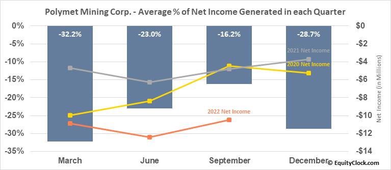 Polymet Mining Corp. (TSE:POM.TO) Net Income Seasonality