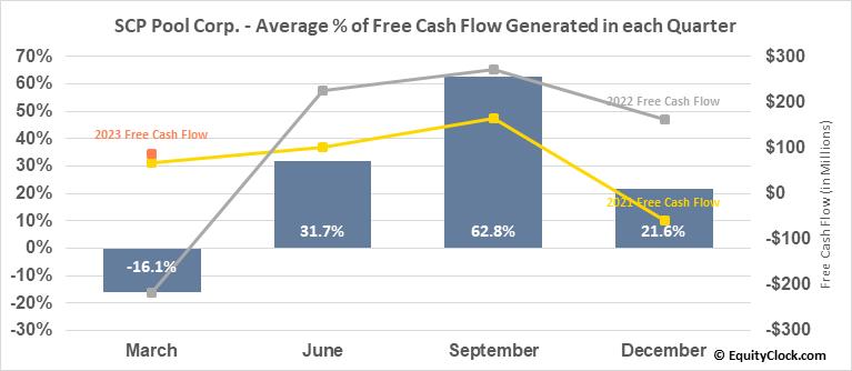 SCP Pool Corp. (NASD:POOL) Free Cash Flow Seasonality
