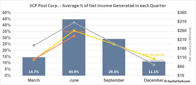 SCP Pool Corp. (NASD:POOL) Net Income Seasonality