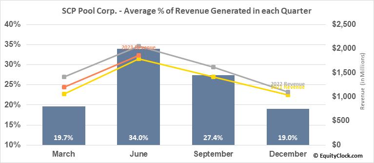 SCP Pool Corp. (NASD:POOL) Revenue Seasonality