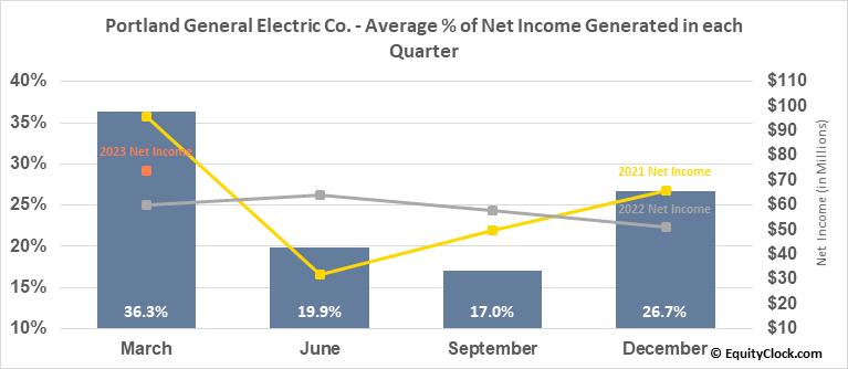 Portland General Electric Co. (NYSE:POR) Net Income Seasonality