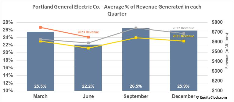 Portland General Electric Co. (NYSE:POR) Revenue Seasonality