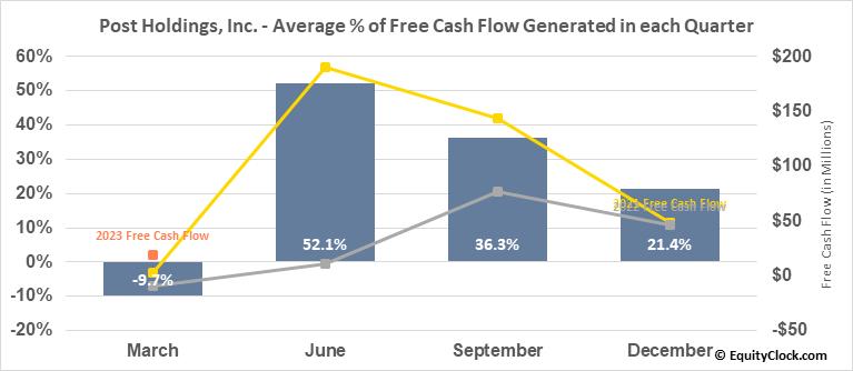Post Holdings, Inc. (NYSE:POST) Free Cash Flow Seasonality