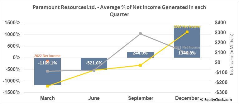 Paramount Resources Ltd. (TSE:POU.TO) Net Income Seasonality