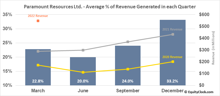 Paramount Resources Ltd. (TSE:POU.TO) Revenue Seasonality