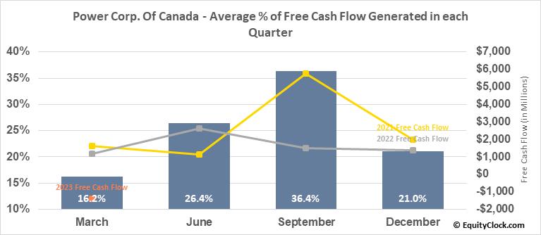 Power Corp. Of Canada (TSE:POW.TO) Free Cash Flow Seasonality