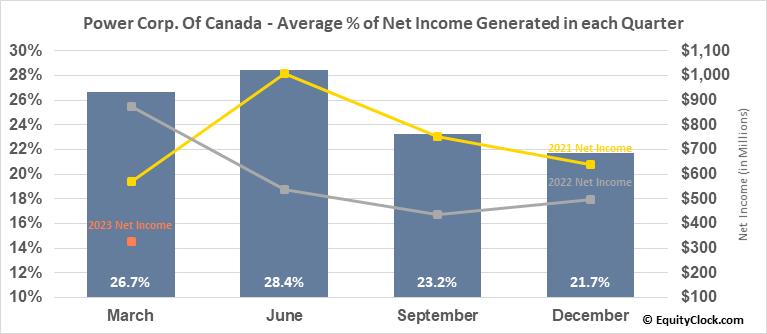 Power Corp. Of Canada (TSE:POW.TO) Net Income Seasonality