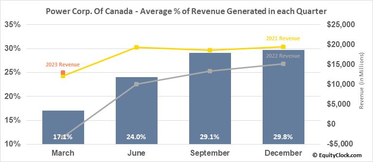 Power Corp. Of Canada (TSE:POW.TO) Revenue Seasonality