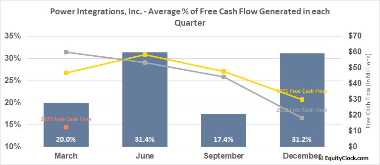 Power Integrations, Inc. (NASD:POWI) Free Cash Flow Seasonality