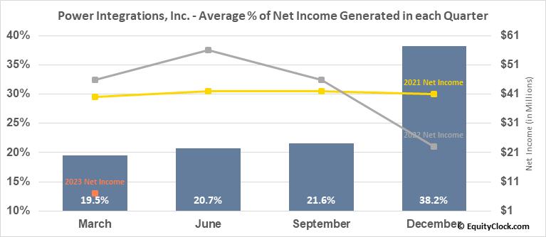 Power Integrations, Inc. (NASD:POWI) Net Income Seasonality