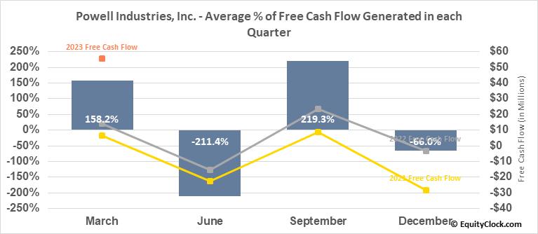 Powell Industries, Inc. (NASD:POWL) Free Cash Flow Seasonality