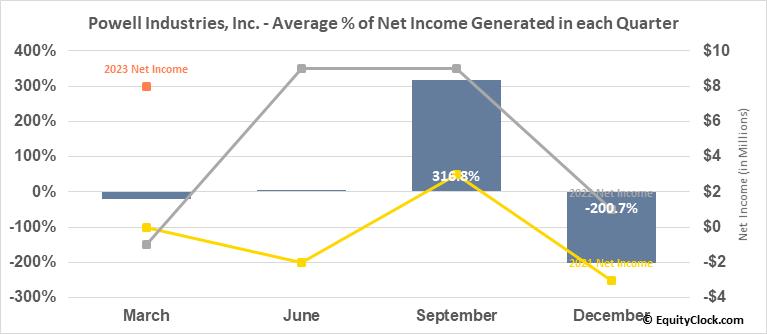 Powell Industries, Inc. (NASD:POWL) Net Income Seasonality