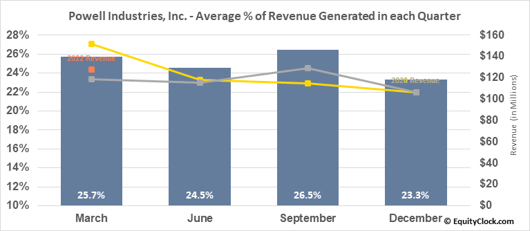 Powell Industries, Inc. (NASD:POWL) Revenue Seasonality