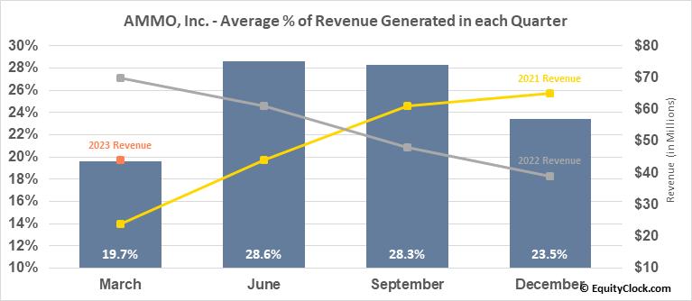 AMMO, Inc. (NASD:POWW) Revenue Seasonality