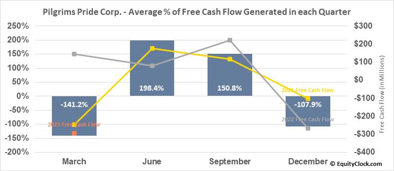 Pilgrims Pride Corp. (NASD:PPC) Free Cash Flow Seasonality