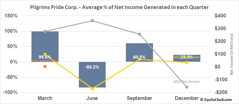 Pilgrims Pride Corp. (NASD:PPC) Net Income Seasonality