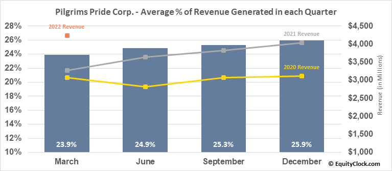 Pilgrims Pride Corp. (NASD:PPC) Revenue Seasonality