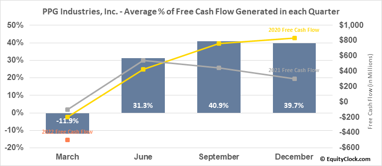 PPG Industries, Inc. (NYSE:PPG) Free Cash Flow Seasonality
