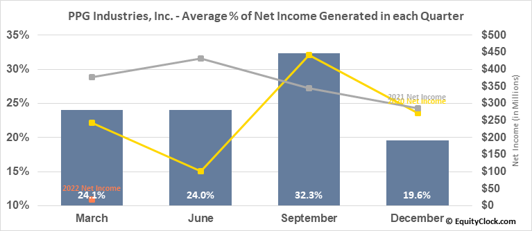 PPG Industries, Inc. (NYSE:PPG) Net Income Seasonality